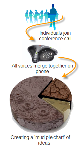 Mud pie chart conference call diagram